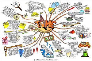 graphic showing all the different things to consider in managing time