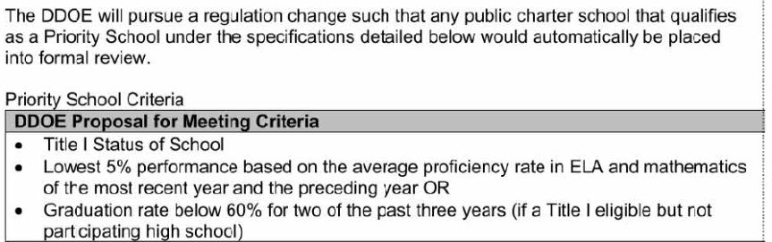 CharterPriorityRegulation