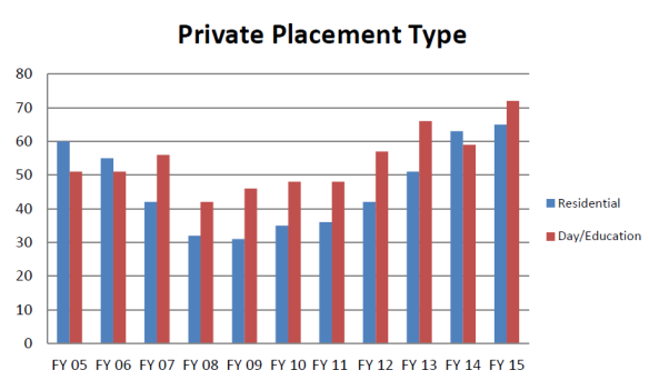 PrivatePlacementType