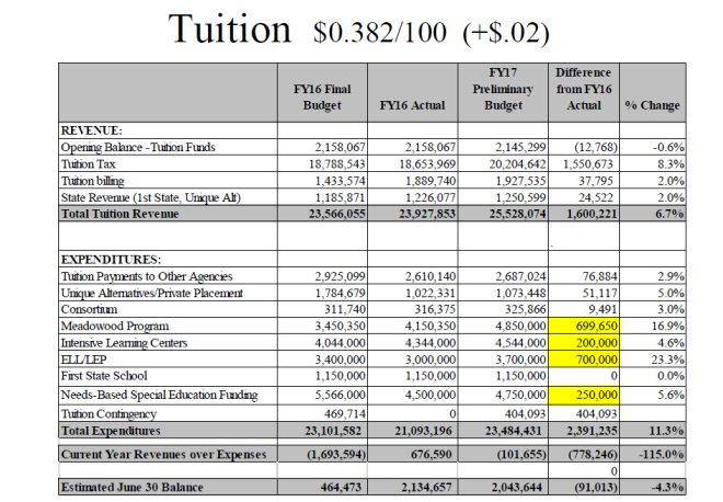 RCTuition