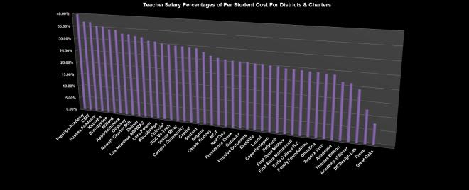 teachersalarystudentpercentages