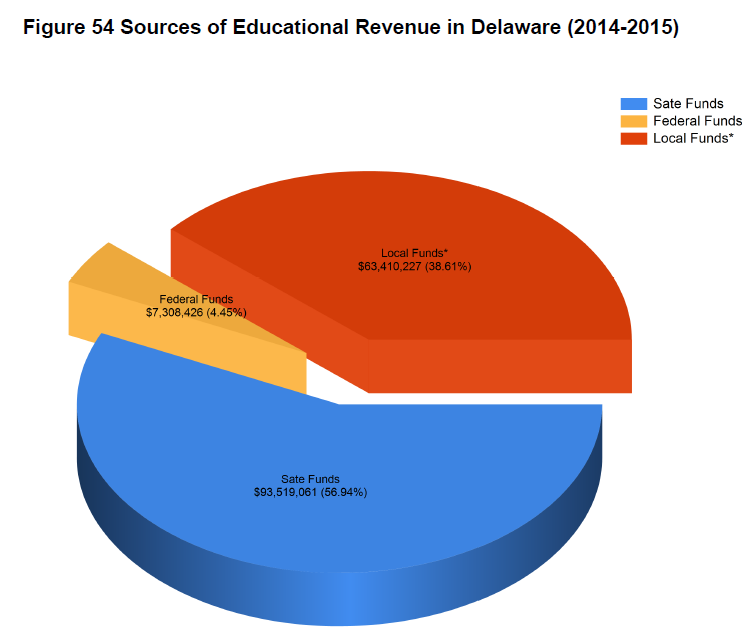 In FY2015, $63.5 Million Went From Local Districts To
