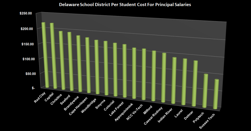 FY2016DistrictPerStudentCosts Principals