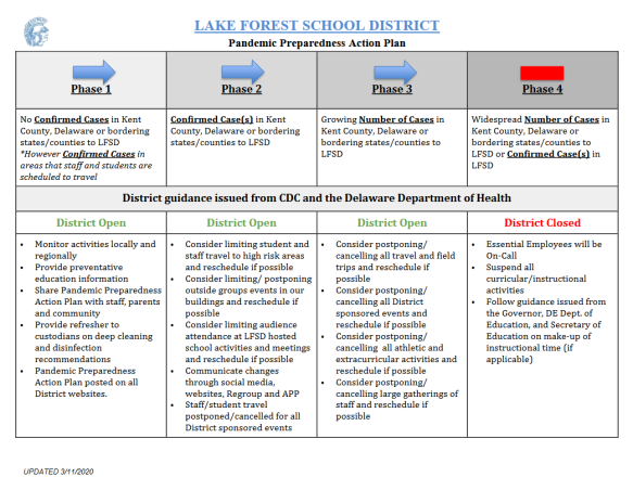 Screenshot_2020-03-12 LFSD-Pandemic-Preparedness-Action-Plan-Public pdf